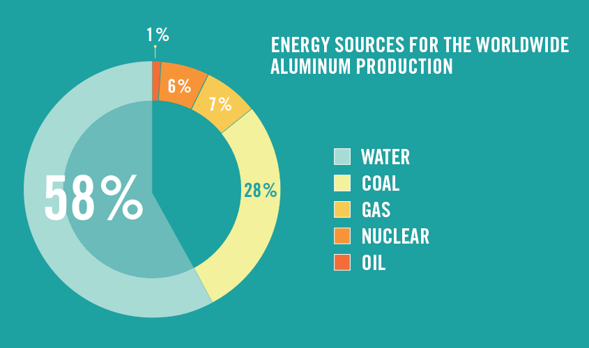 Energy sources for aluminium production and mining